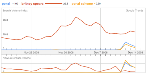 Ponzi Searches on the Web