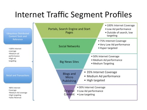 Funnel Traffic Segments